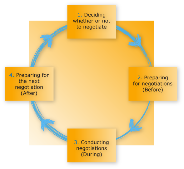 negotiation preparation Negotiation is the art and science of reaching an agreement that meets your and your client's goals your strategic goals create the measure you judge yourself by at the end of the processes and need to be set before the negotiation begins.