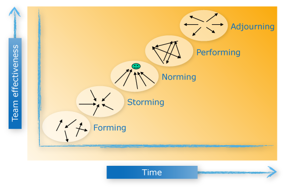 Forming, Storming, Norming and Performing: The Stages of Team Formation